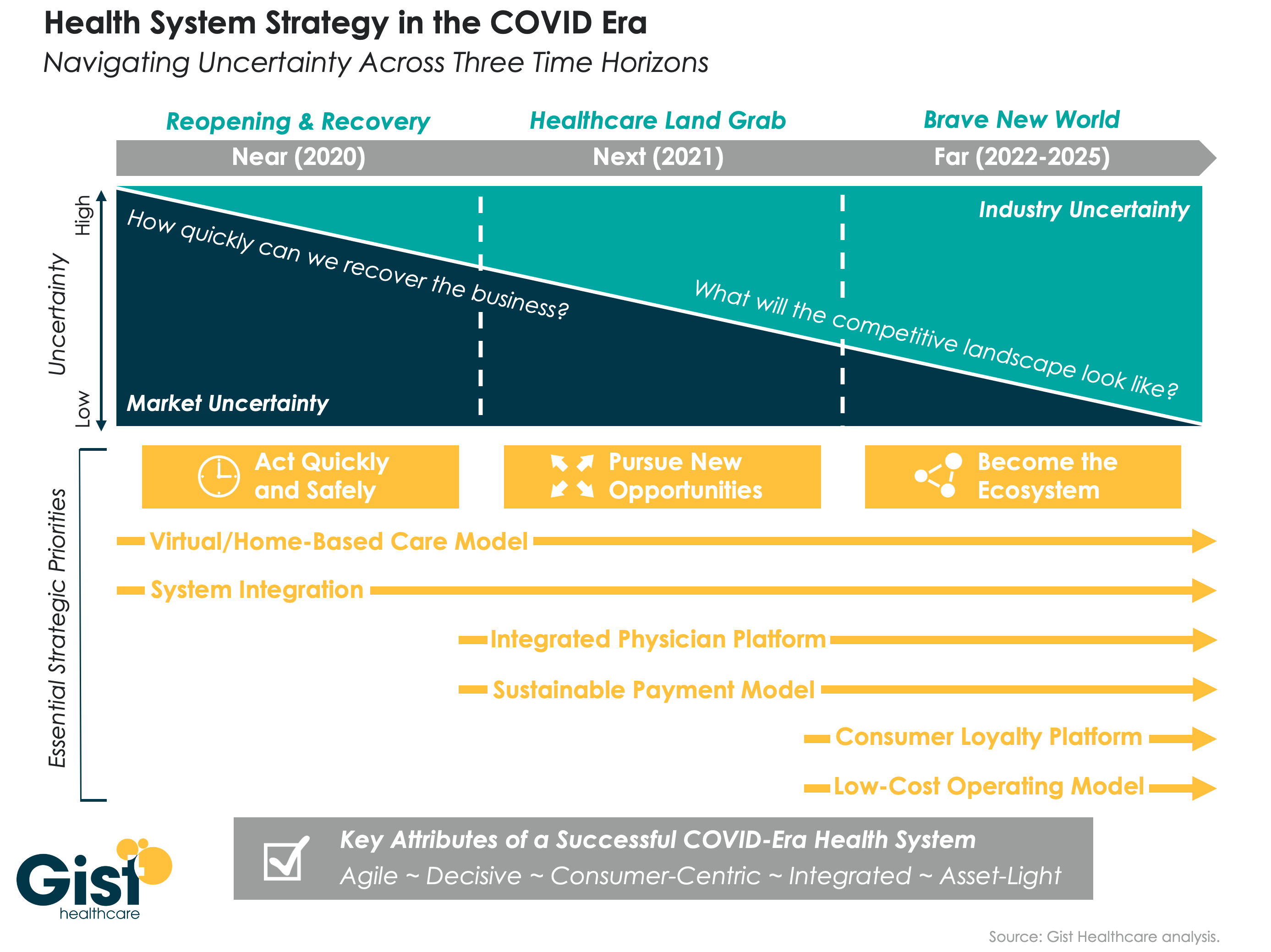 COVID system strategy