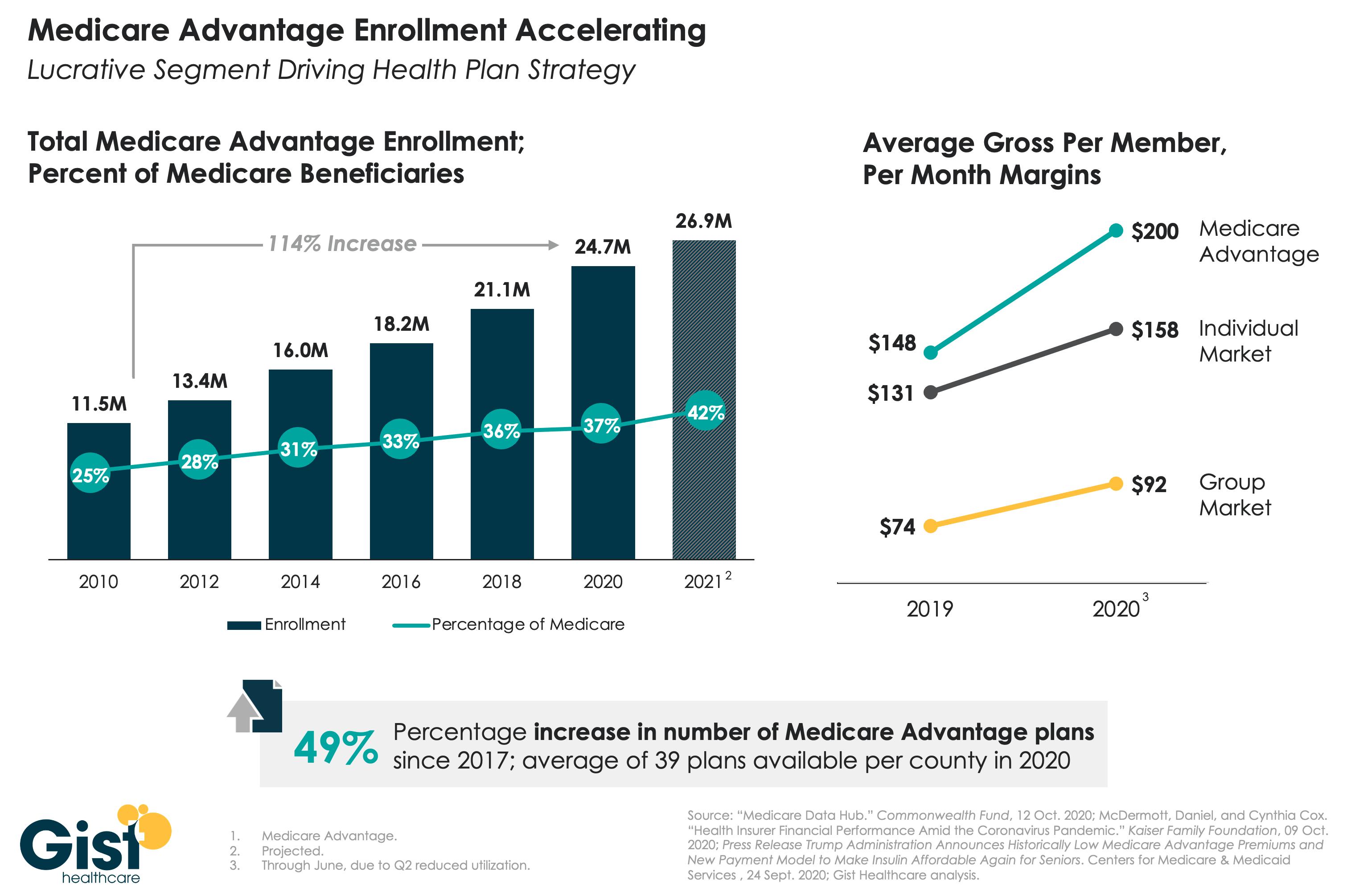 Medicare Advantage growth