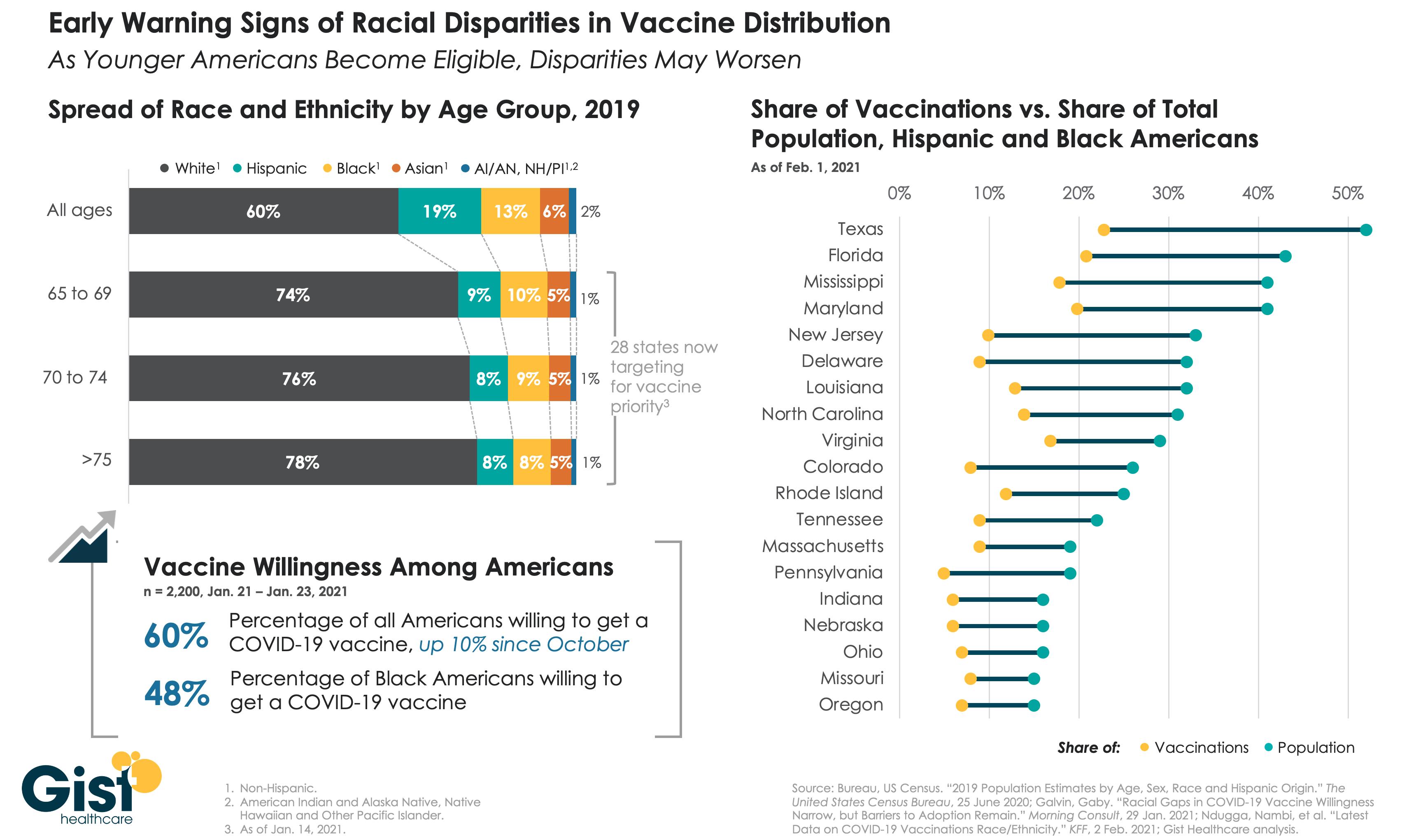 Vaccine disparities