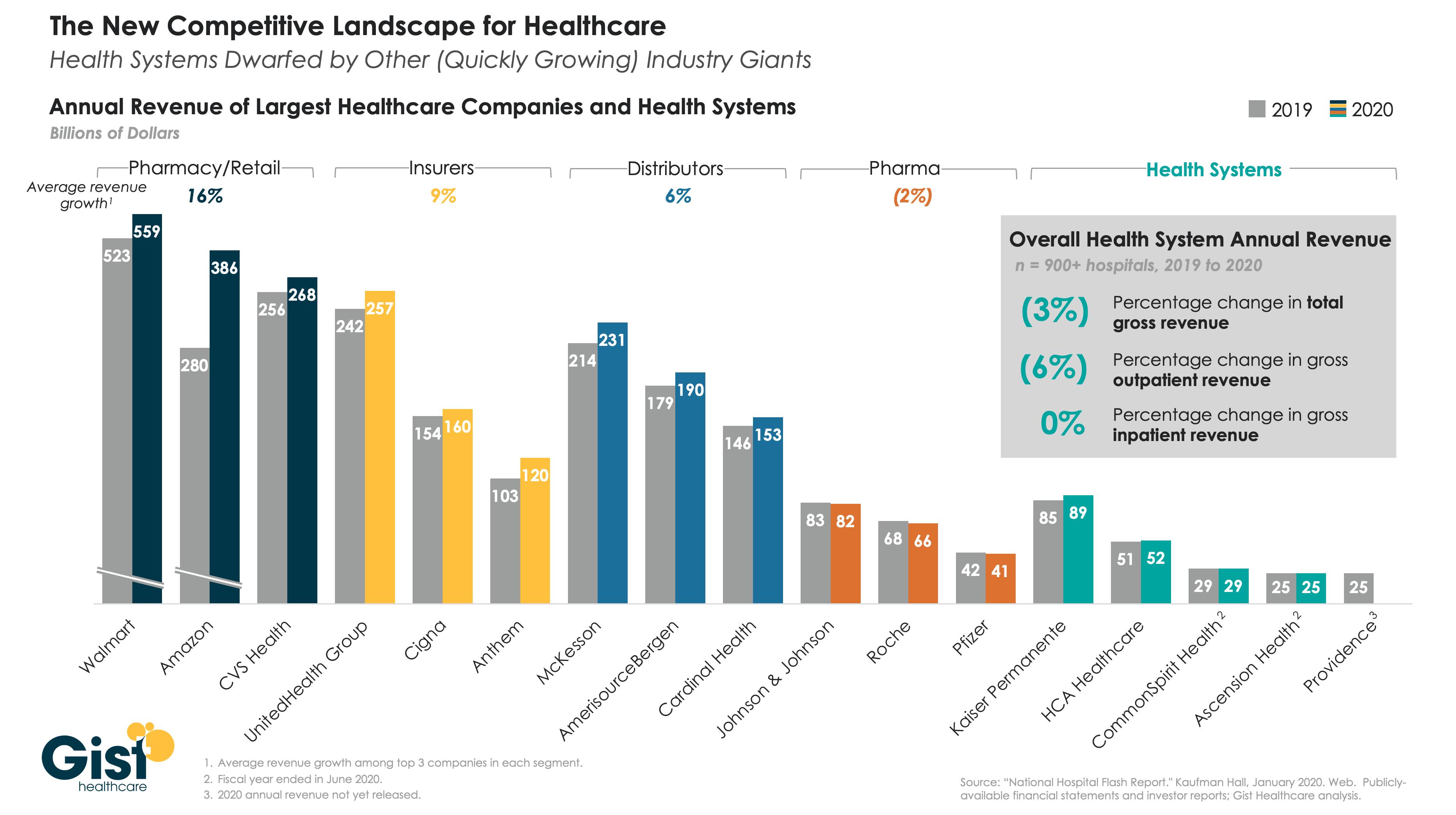 healthcare revenues
