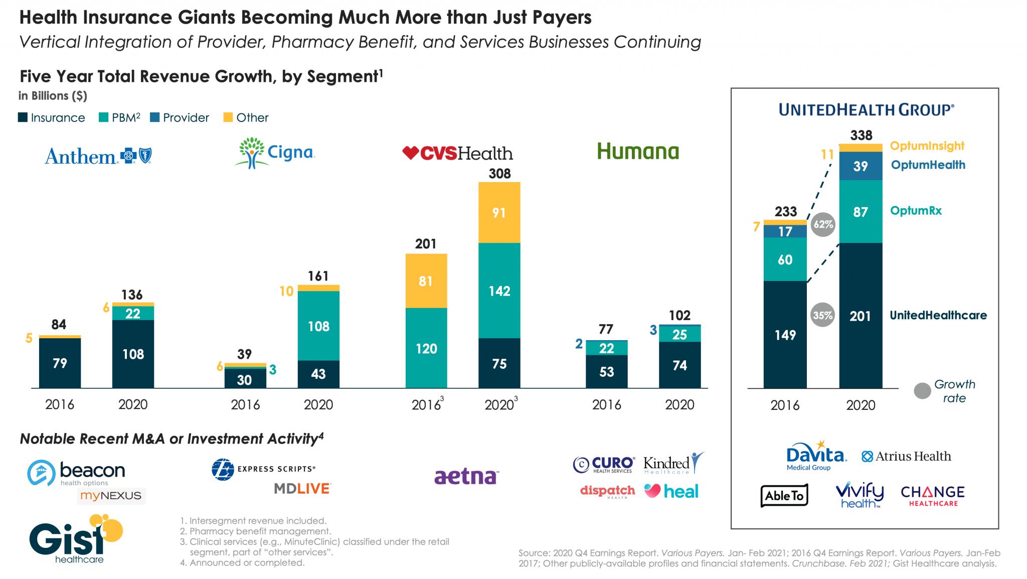 Payer vertical integration