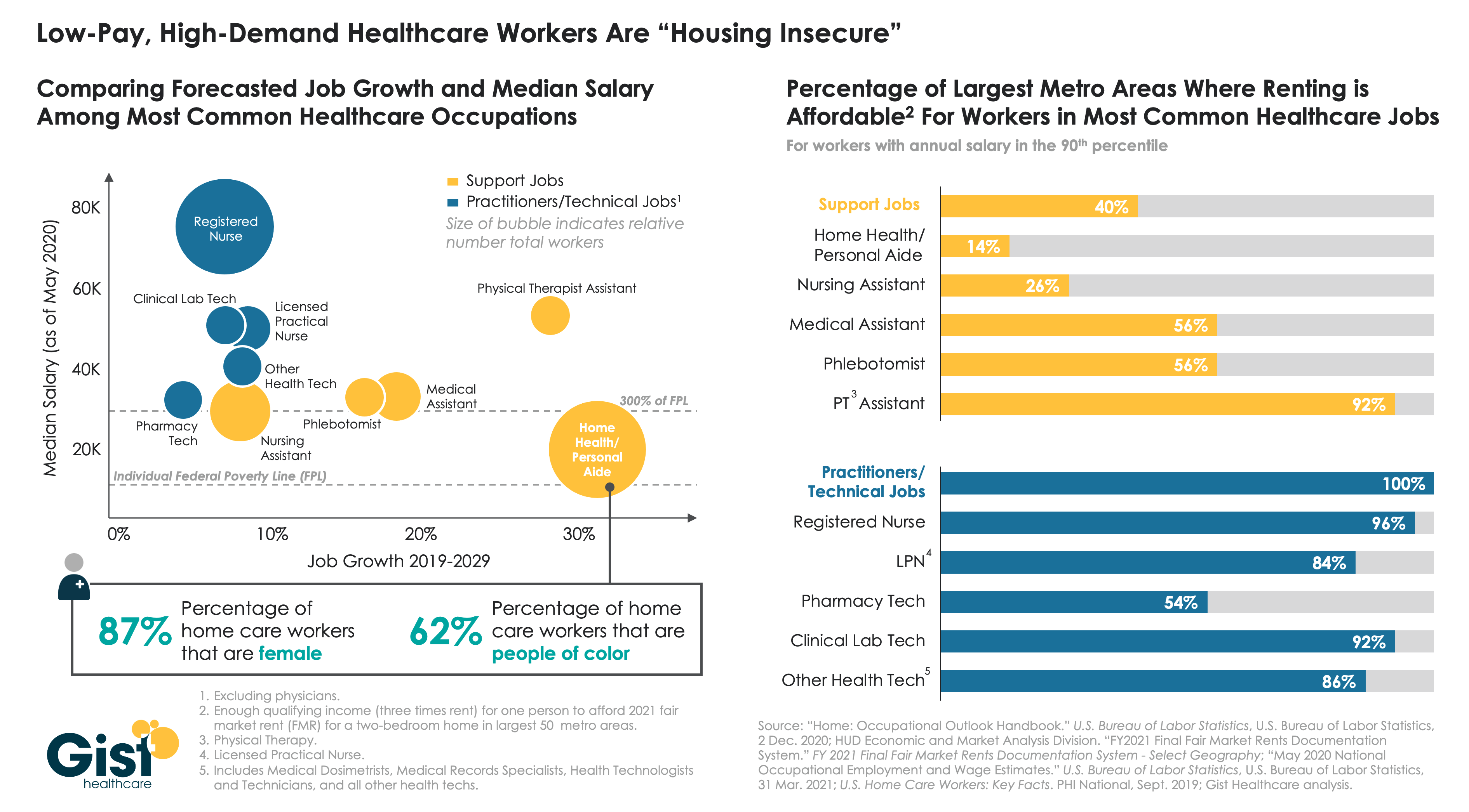 healthcare housing insecurity