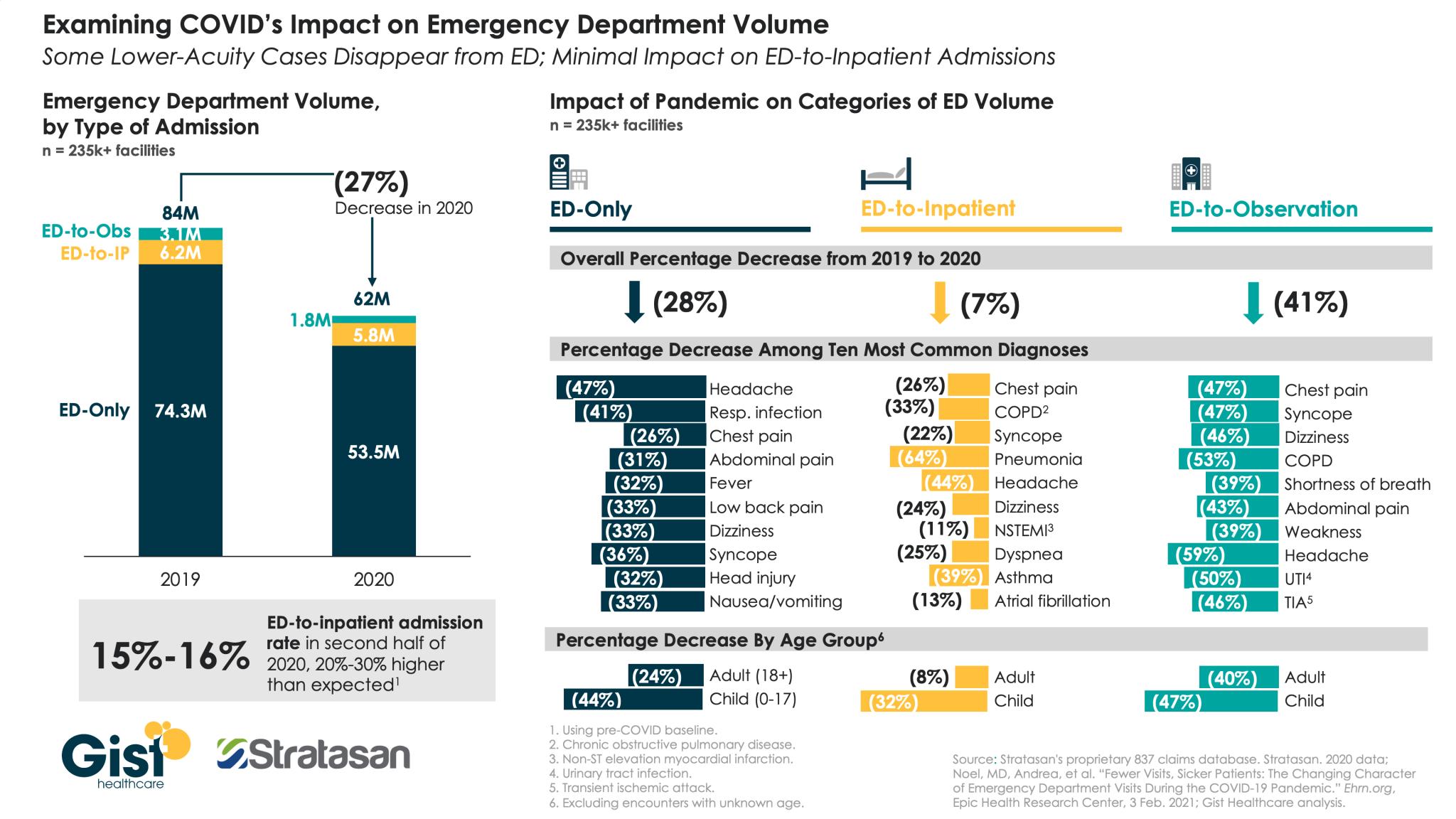 ED volume impact
