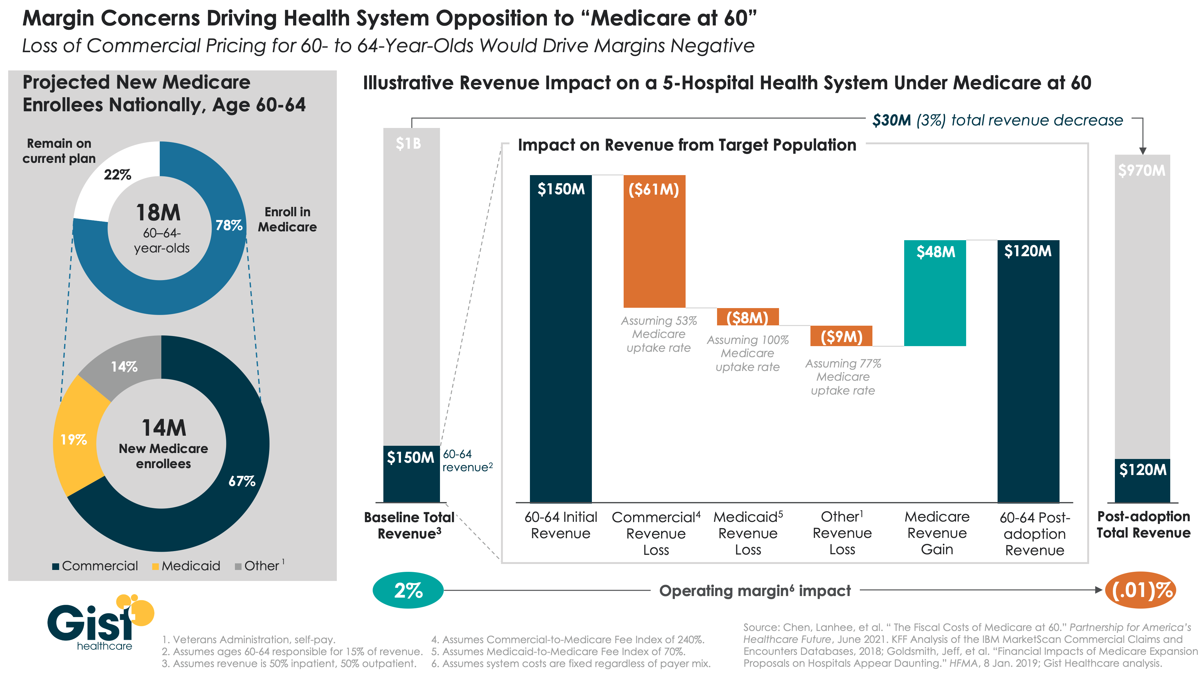 """How would """"Medicare at 60"""" impact health system margins?"""