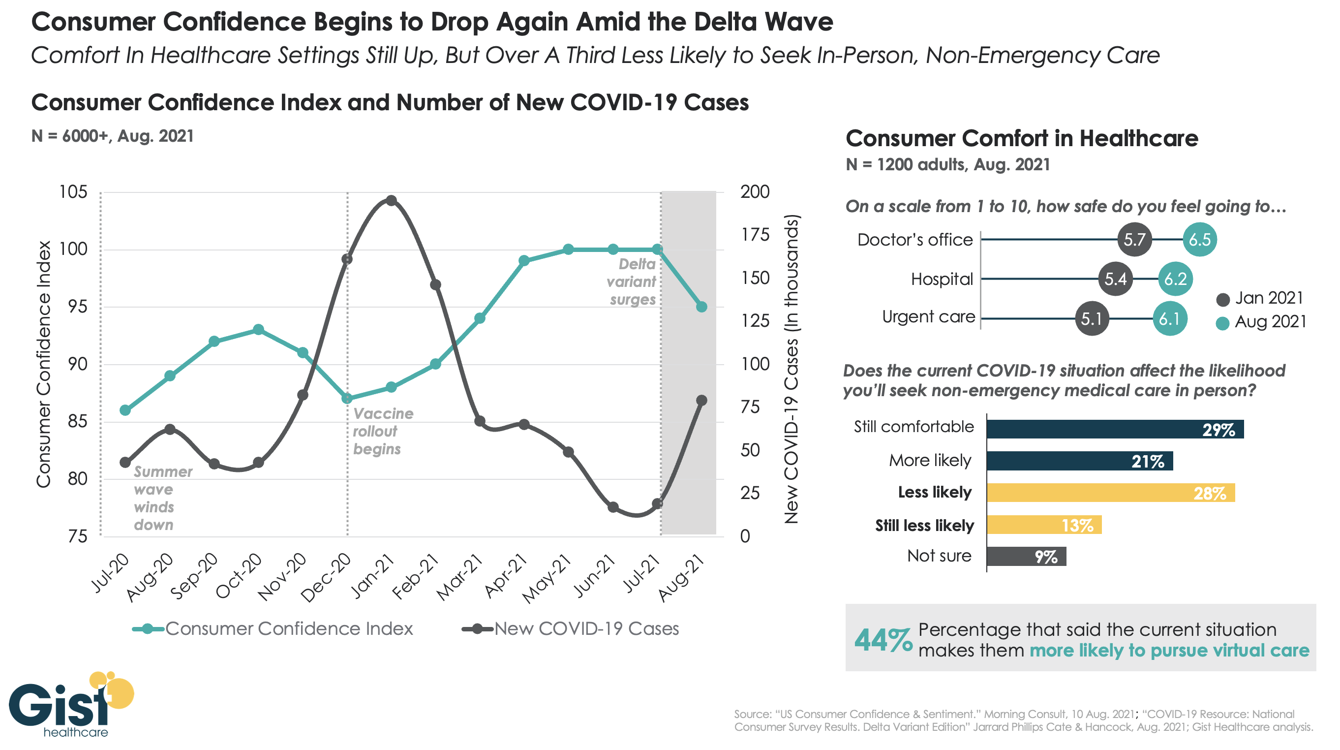 consumer confidence dropping