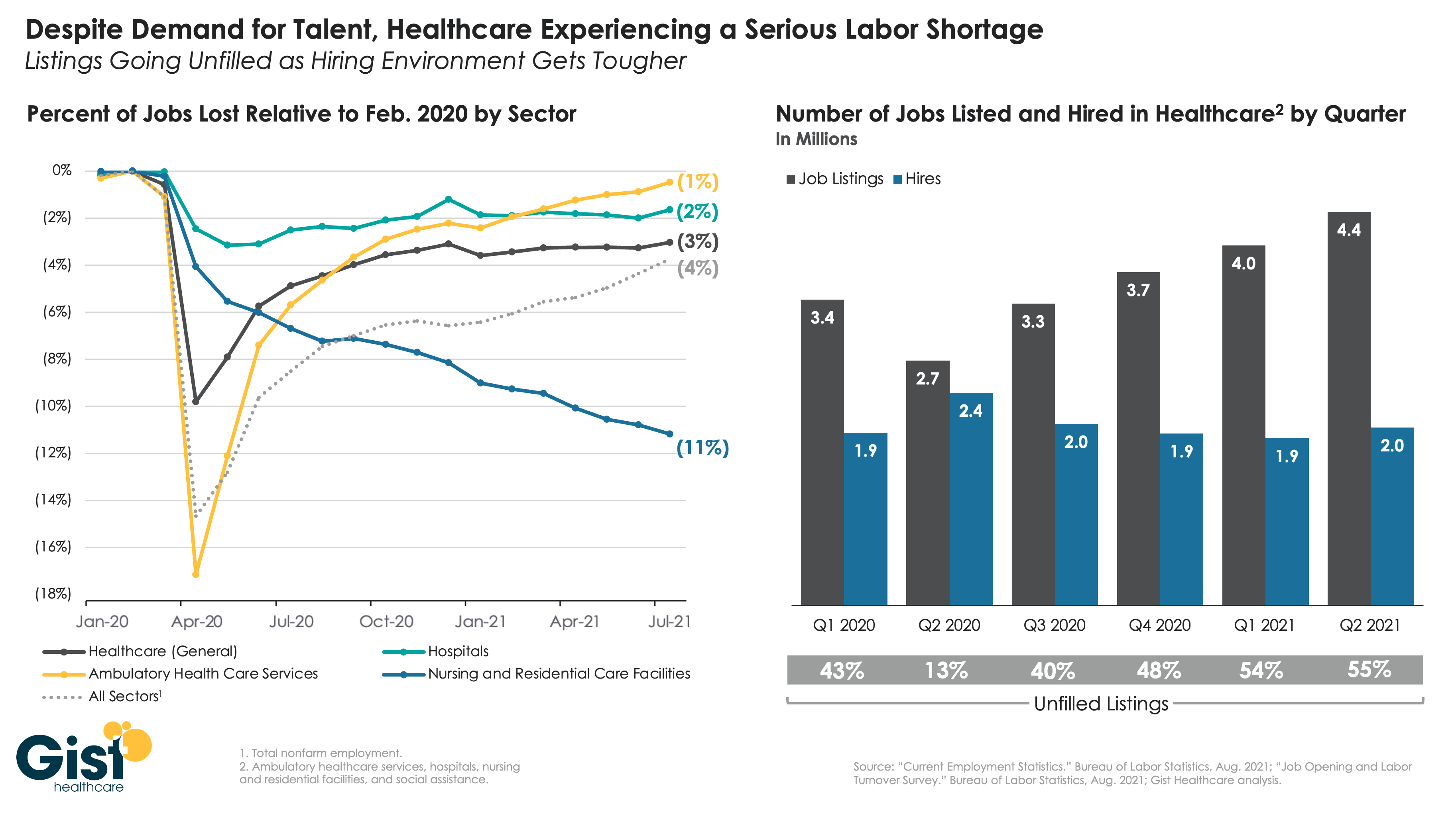 healthcare labor shortage