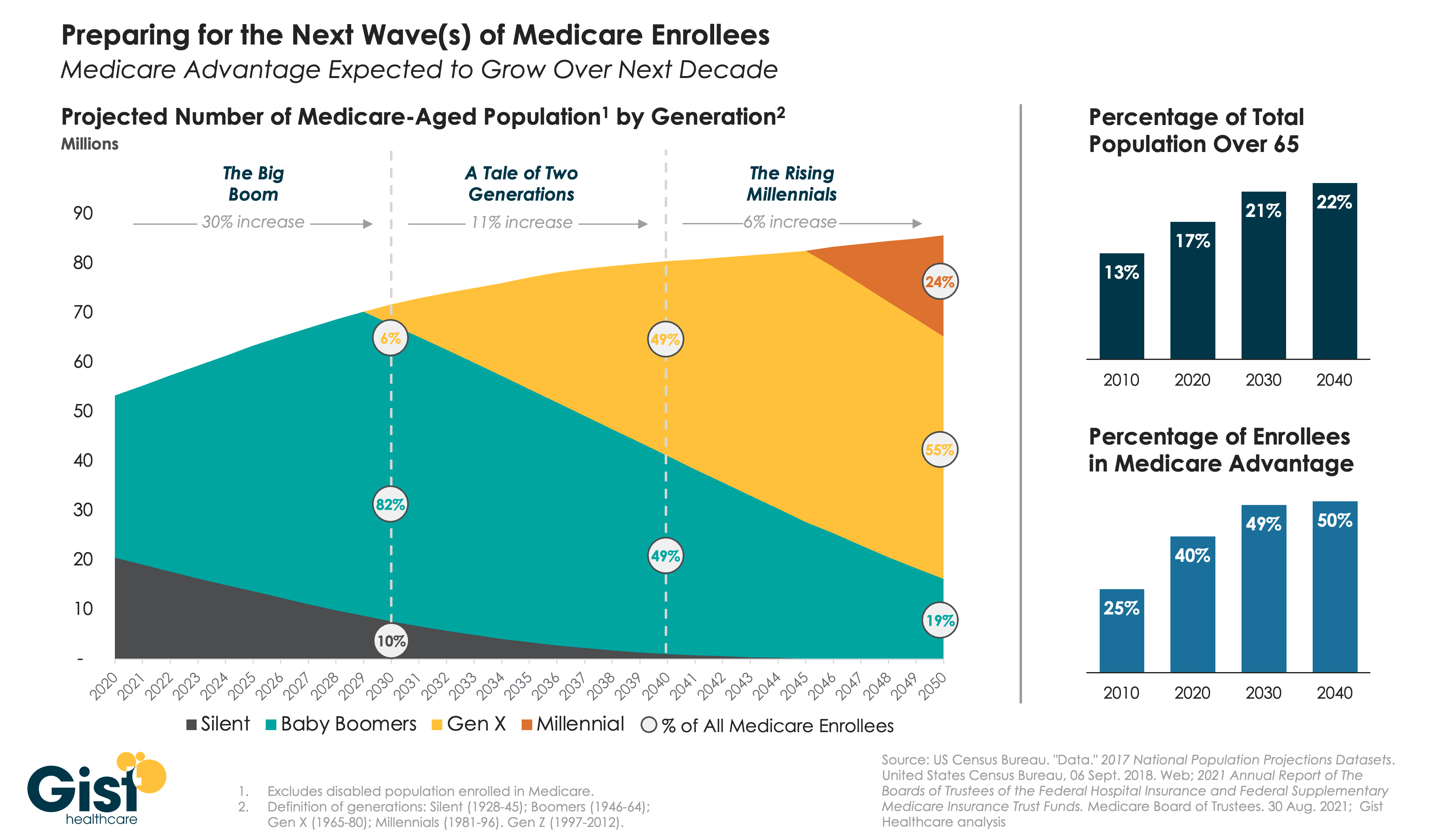 Preparing for generations of Medicare growth